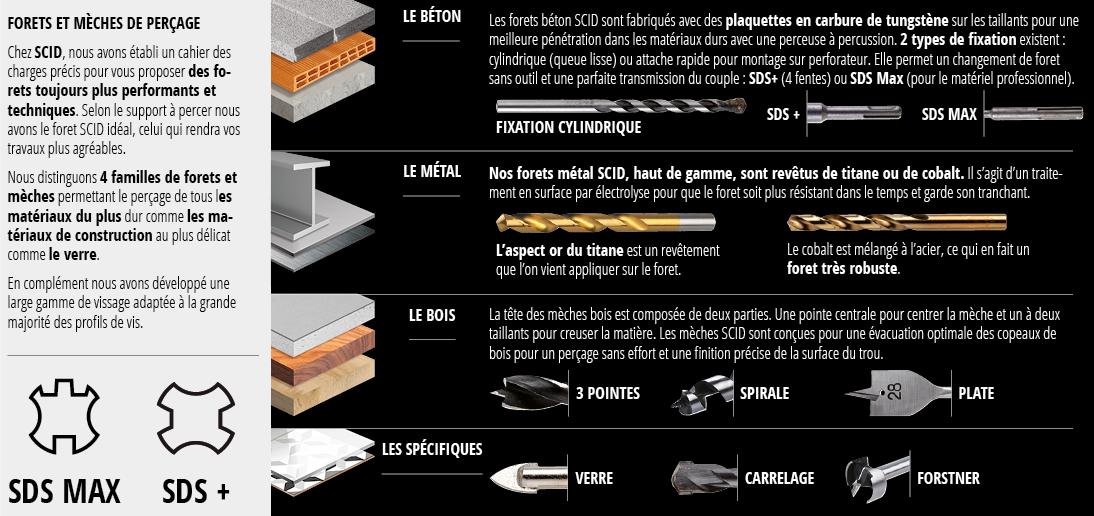 SCID - Mèches, forets, embouts de vissage pour le perçage de tous les matériaux.